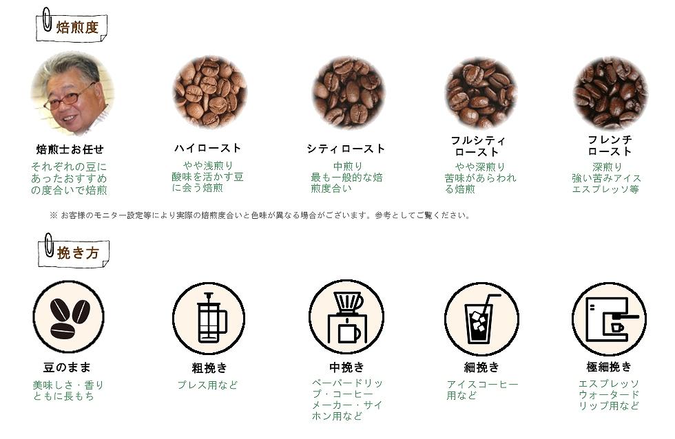珈琲豆の焙煎度合いと挽き方の説明図